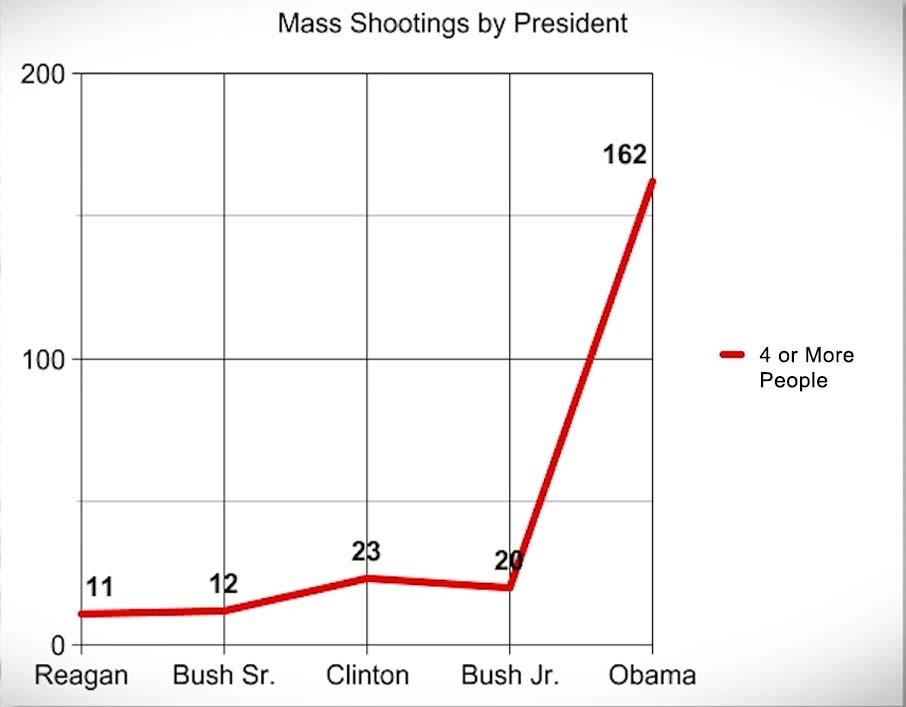 obama-graph