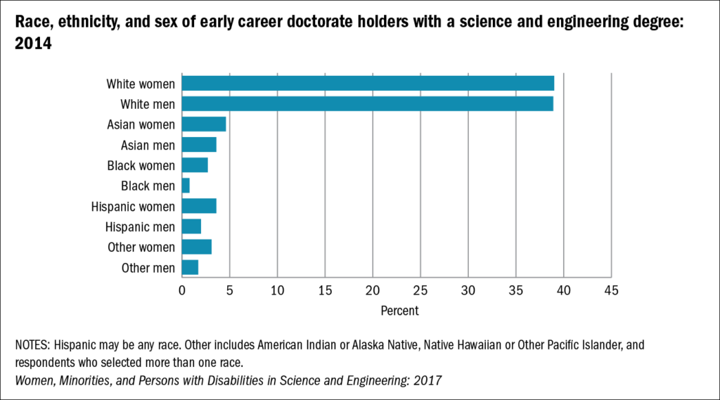 https://www.nsf.gov/statistics/2017/nsf17310/digest/early-career-doctorate-holders/characteristics.cfm