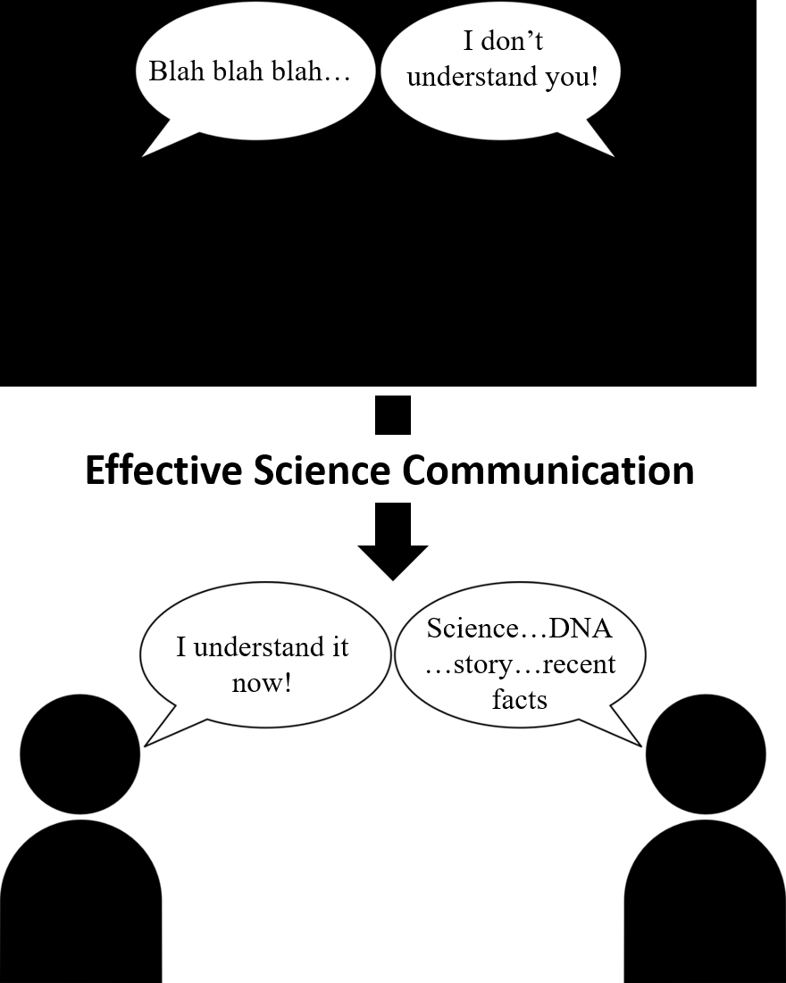 Improving science communication: Insights from scientists and nonscientists