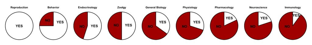 Pie charts showing the percent of studies that analyze sex differences in biology by discipline. Values: Reproduction 100%, Behavior 75%, endocrinology 55%, zoology 50%, general biology 35%, physiology 30%, pharmacology 18%, neuroscience 18%, immunology 10%.