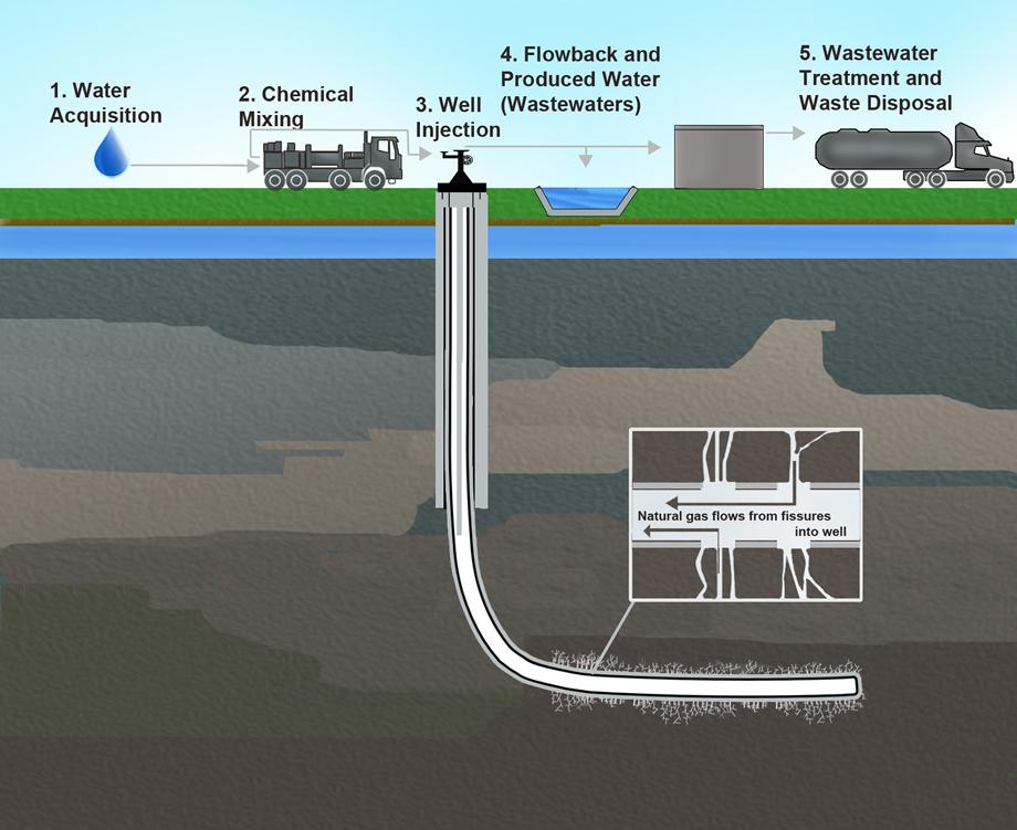 Hydraulic fracturing scheme