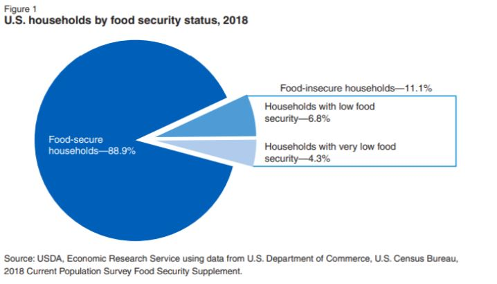 USDA U.S. Households by Food Security Status, 2018