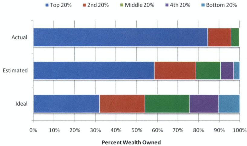 "Figure taken from ""Building a Better America—One Wealth Quintile at a Time"" paper"
