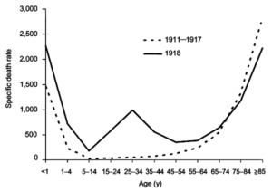 https://en.wikipedia.org/wiki/Spanish_flu#/media/File:W_curve.png