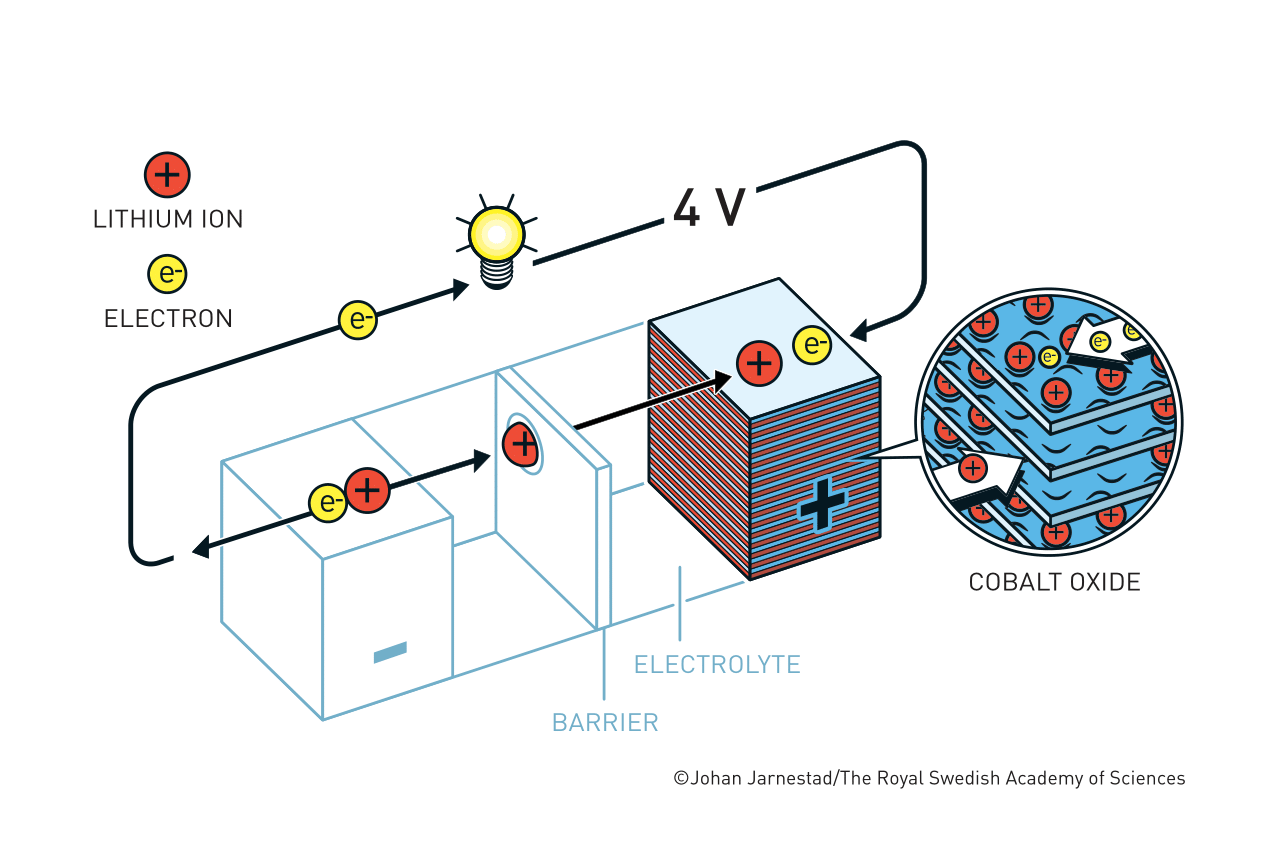 https://www.nobelprize.org/prizes/chemistry/2019/press-release/