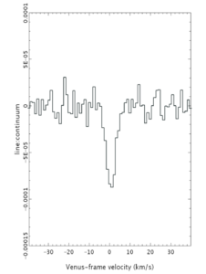 A plot showing the spectra feature beleived by Greaves et al. 2020 to be caused by phosphine.
