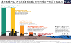 Global plastic waste actually exceeds global plastic production. Also, about 10,000 to 100,000 tons of plastic enters the world waters from 270 million ton produced every year.