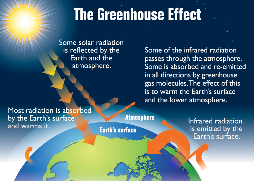 https://commons.wikimedia.org/wiki/File:Earth%27s_greenhouse_effect_(US_EPA,_2012).png