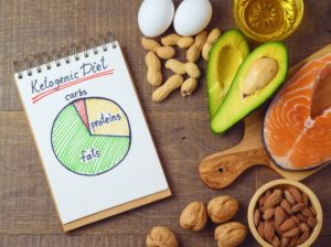 The Ketogenic Diet is comprised primarily of fatty foods such as fish, red meats, and nuts.